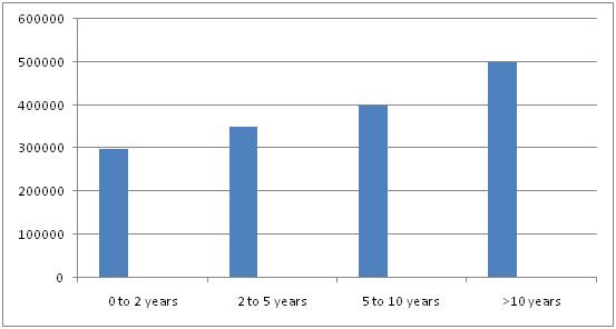 Post Bsc Nursing Salary Trends