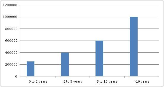 Bsc Optometry Salary Trends