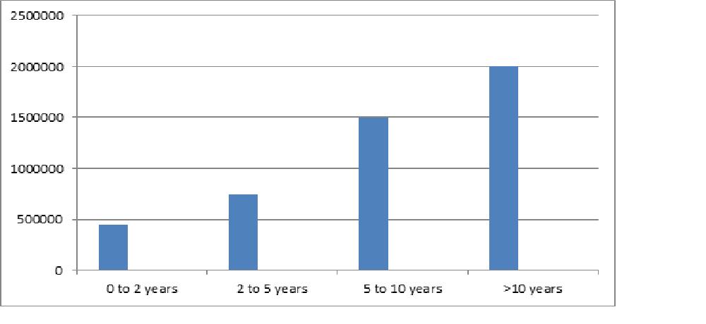 BBA Salary Trends