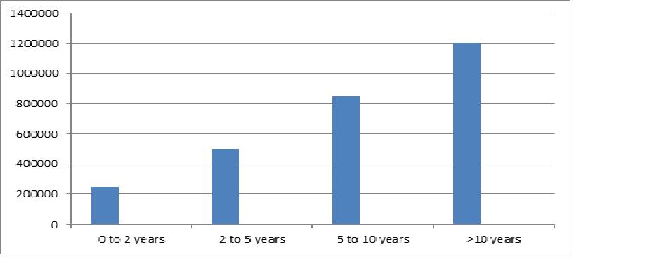 BA English Salary Trends