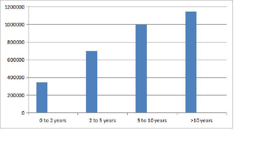 BCA Cloud Computing Salary Trends