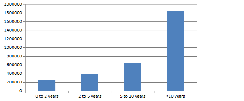 B.ARCH Salary Trends