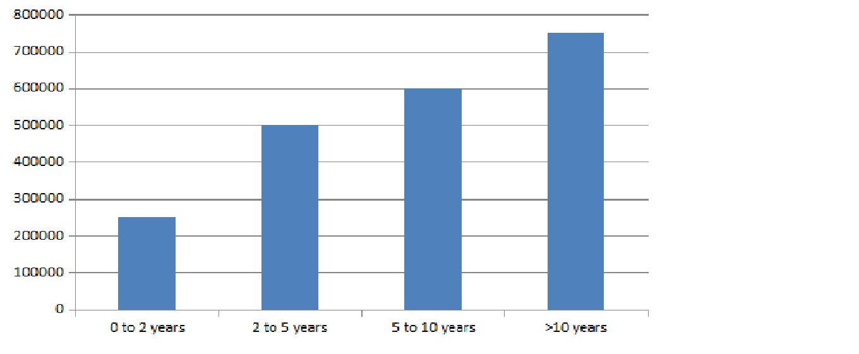 BVA Salary Trends