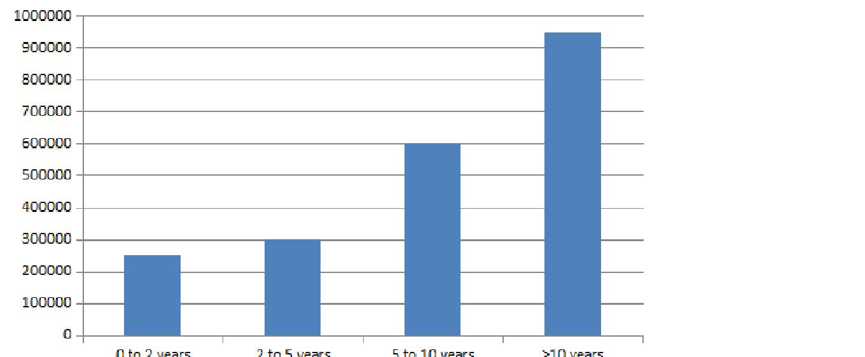 LLM Salary Trends
