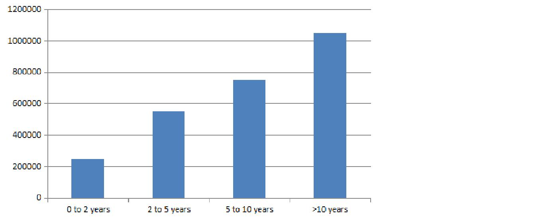 MHA Salary Trends