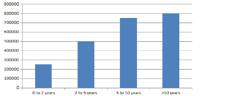 BPH Salary Trends