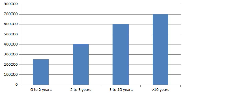 BSC Statistics Salary Trends