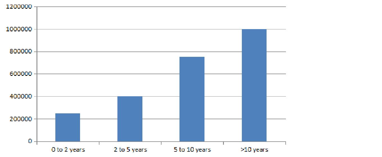 MSC Applied Genetics Salary Trends