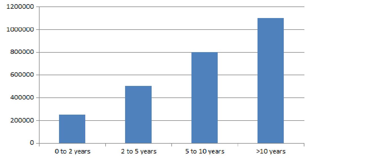 MSC CS Salary Trends